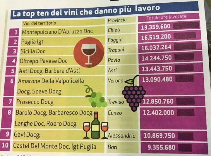 Il montepulciano d'Abruzzo e' il vino che da' piu' lavoro