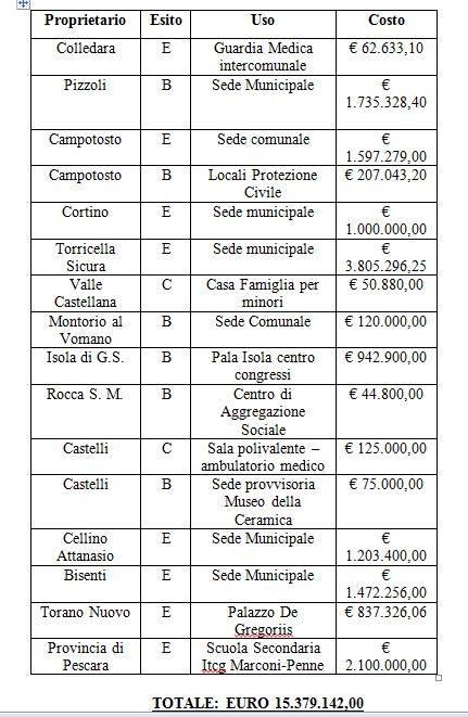 Piano opere pubbliche post sisma: finanziato Palazzo De Gregoriis di Torano Nuovo